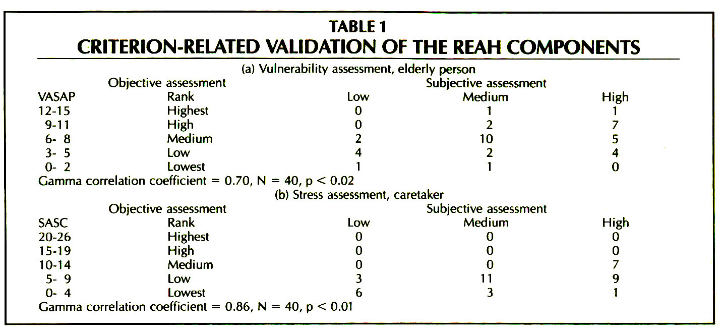 TABLE 1CRITERION-RELATED VALIDATION OF THE REAH COMPONENTS