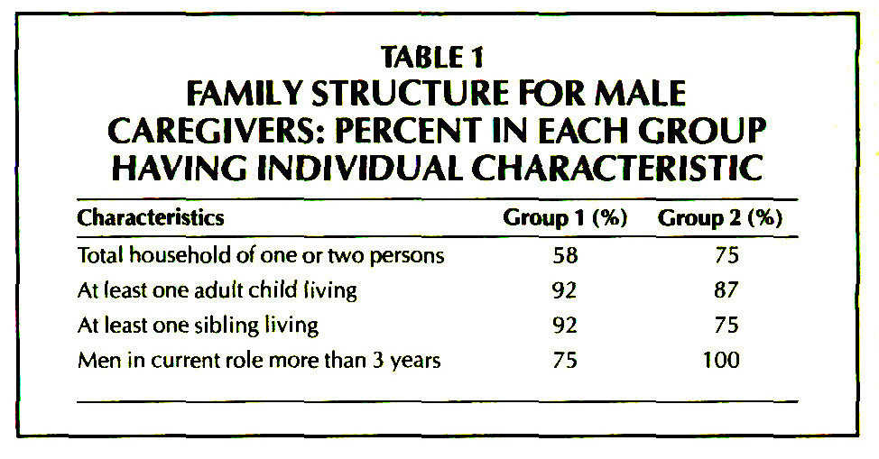 TABLE 1FAMILY STRUCTURE FOR MALE CAREGIVERS: PERCENT IN EACH GROUP HAVING INDIVIDUAL CHARACTERISTIC