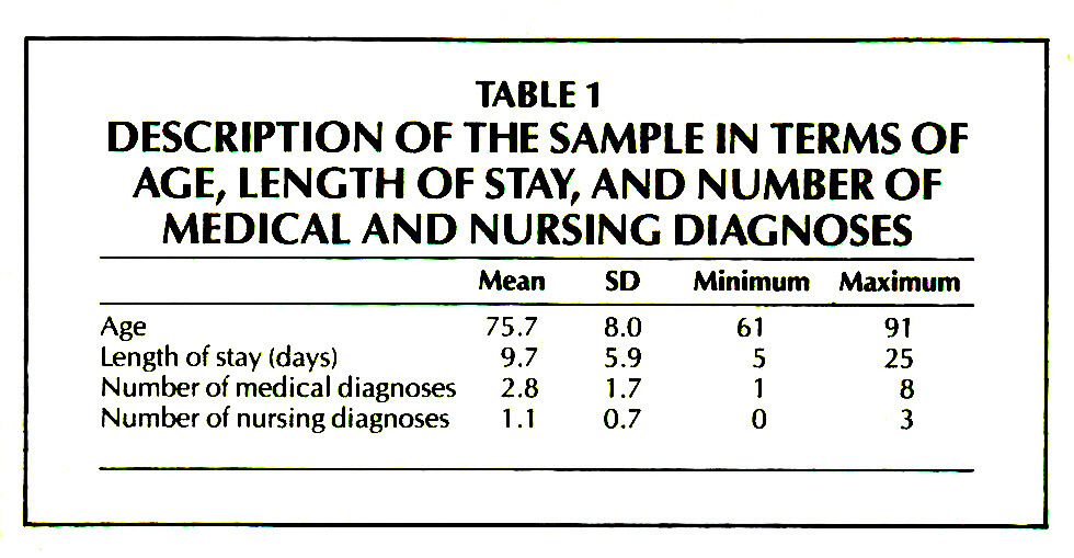 TABLE 1DESCRIPTION OF THE SAMPLE IN TERMS OF AGE, LENGTH OF STAY, AND NUMBER OF MEDICALANP NURSING DIAGNOSES