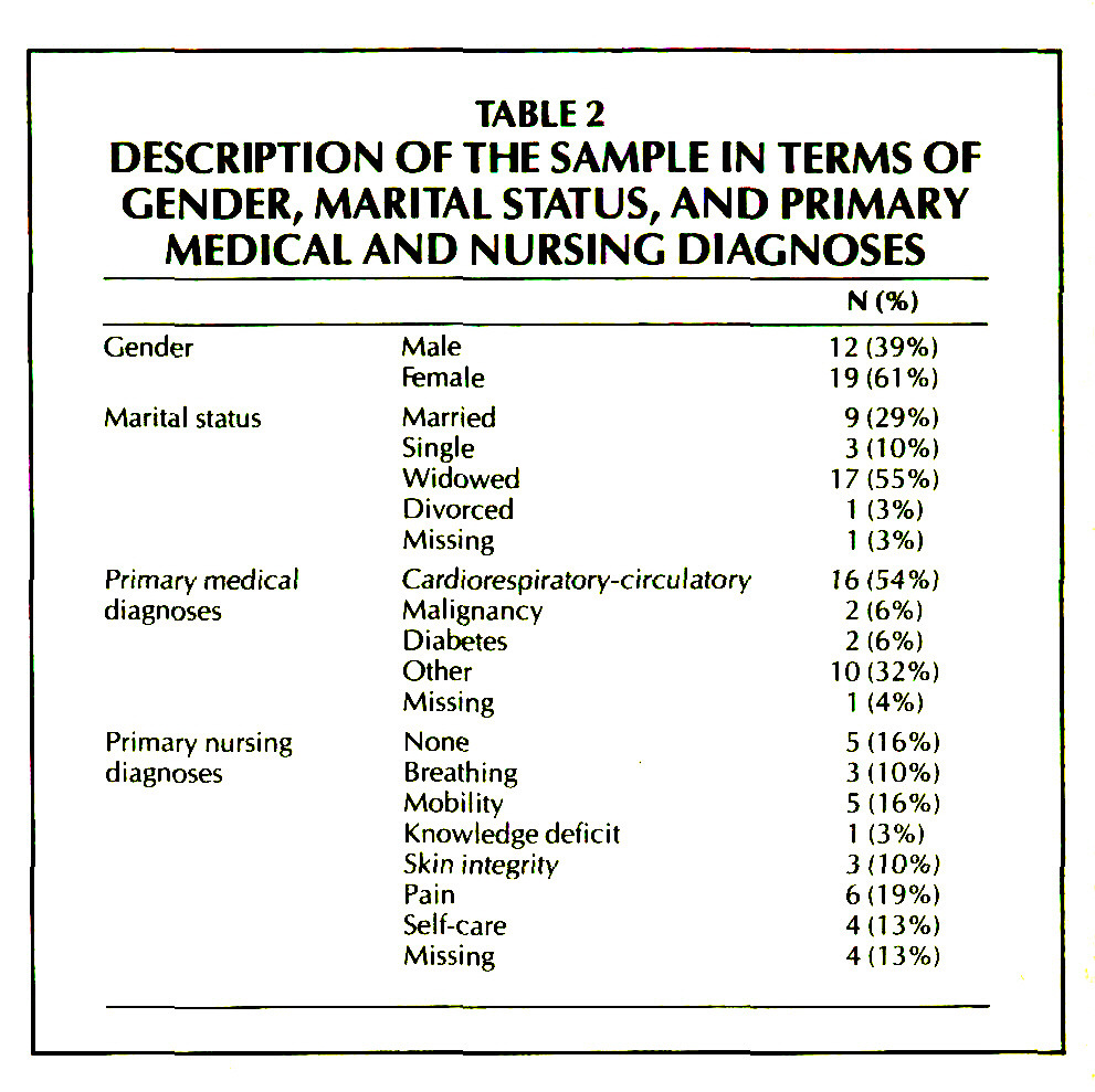 TABLE 2DESCRIPTION OF THE SAMPLE IN TERMS OF GENDER, MARITAL STATUS, AND PRIMARY MEDICALAND NURSING DIAGNOSES