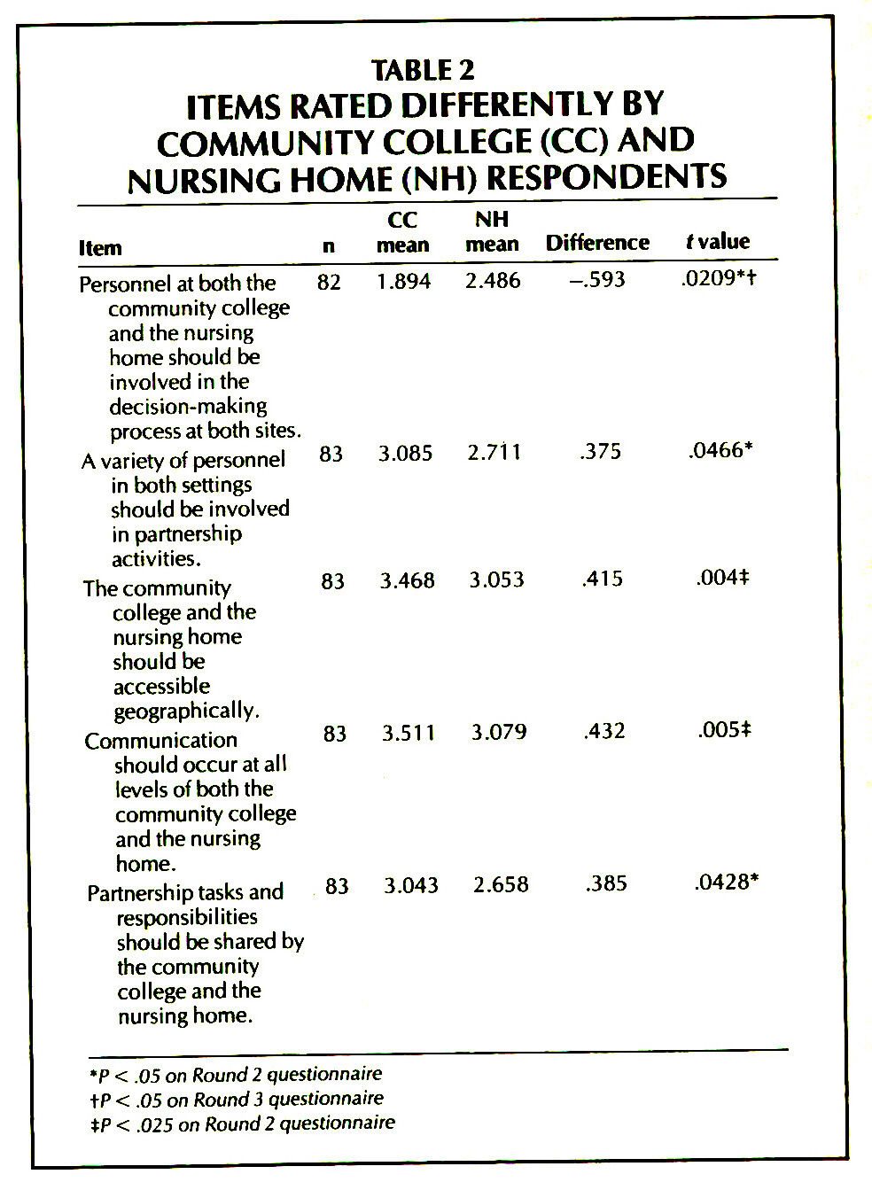 TABLE 2ITEMS RATED DIFFERENTLY BY COMMUNITY COLLEGE (CC) AND NURSING HOME (NH) RESPONDENTS