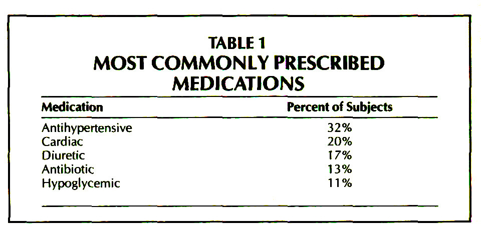 TABLE 1MOST COMMONLY PRESCRIBED MEDICATIONS