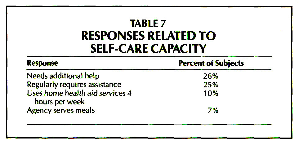 TABLE 7RESPONSES RELATED TO SELF-CARE CAPACITY