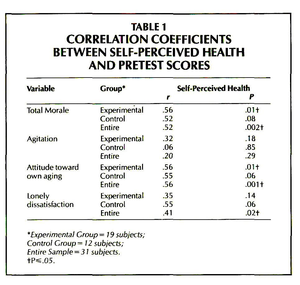 TABLE 1CORRELATION COEFFICIENTS BETWEEN SELF-PERCEIVED HEALTH AND PRETEST SCORES