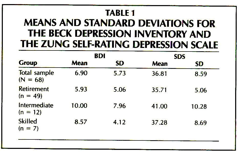 TABLE 1MEANS AND STANDARD DEVIATIONS FOR THE BECK DEPRESSION INVENTORY AND THE ZUNG SELF-RATING DEPRESSION SCALE