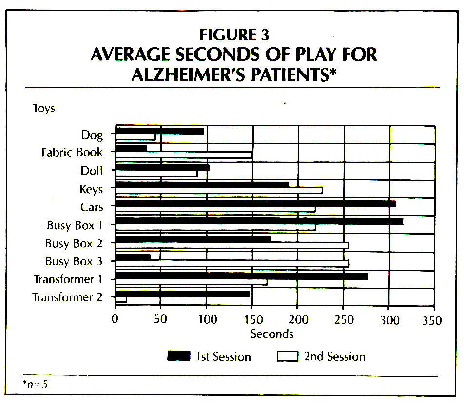 FIGURE 3AVERAGE SECONDS OF PLAY FOR ALZHEIMER'S PATIENTS*