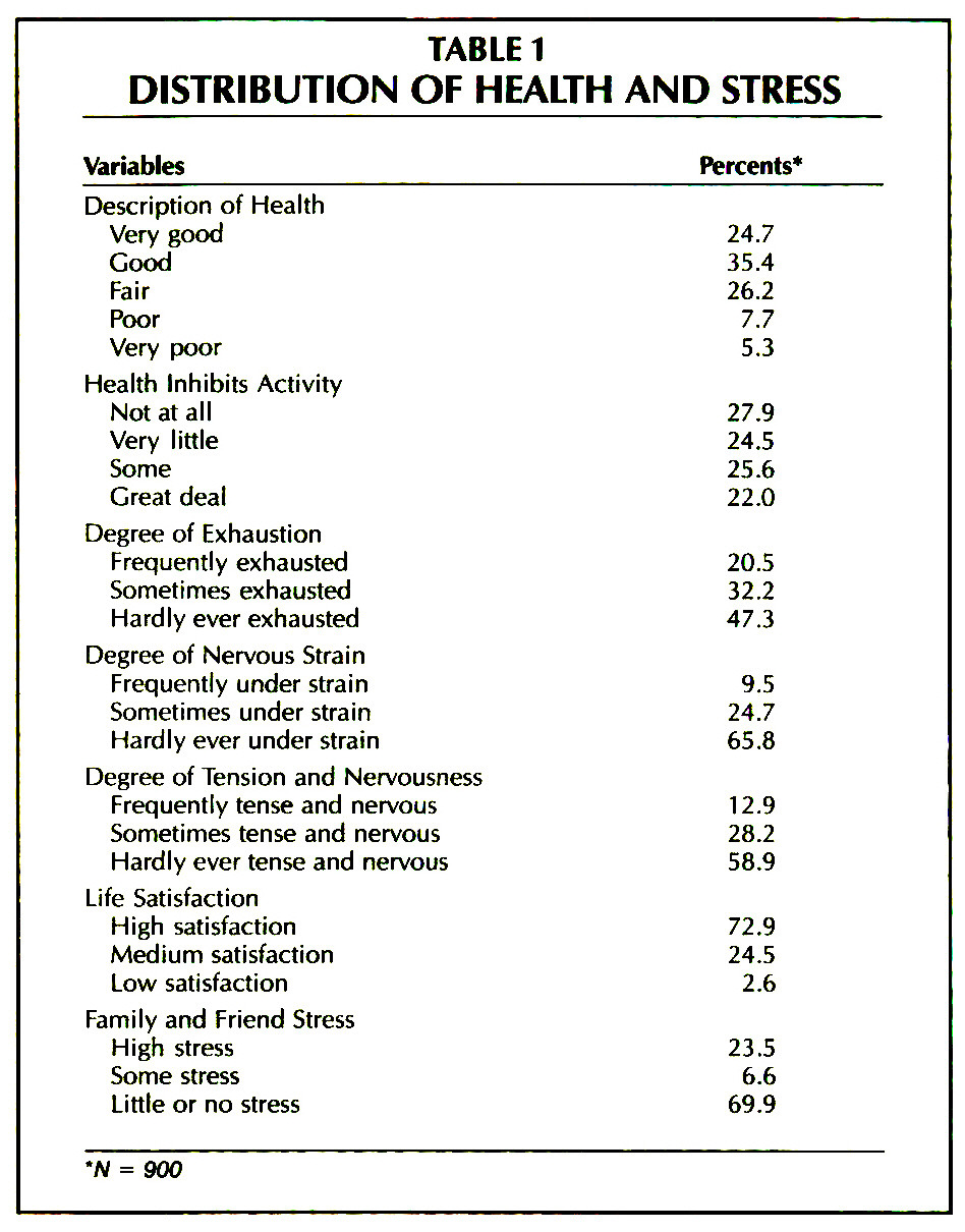 TABLE 1DISTRIBUTION OF HEALTH AND STRESS