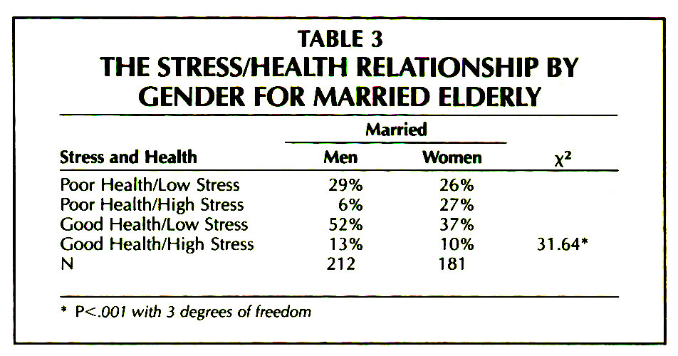 TABLE 3THE STRESS/HEALTH RELATIONSHIP BY GENDER FOR MARRIED ELDERLY