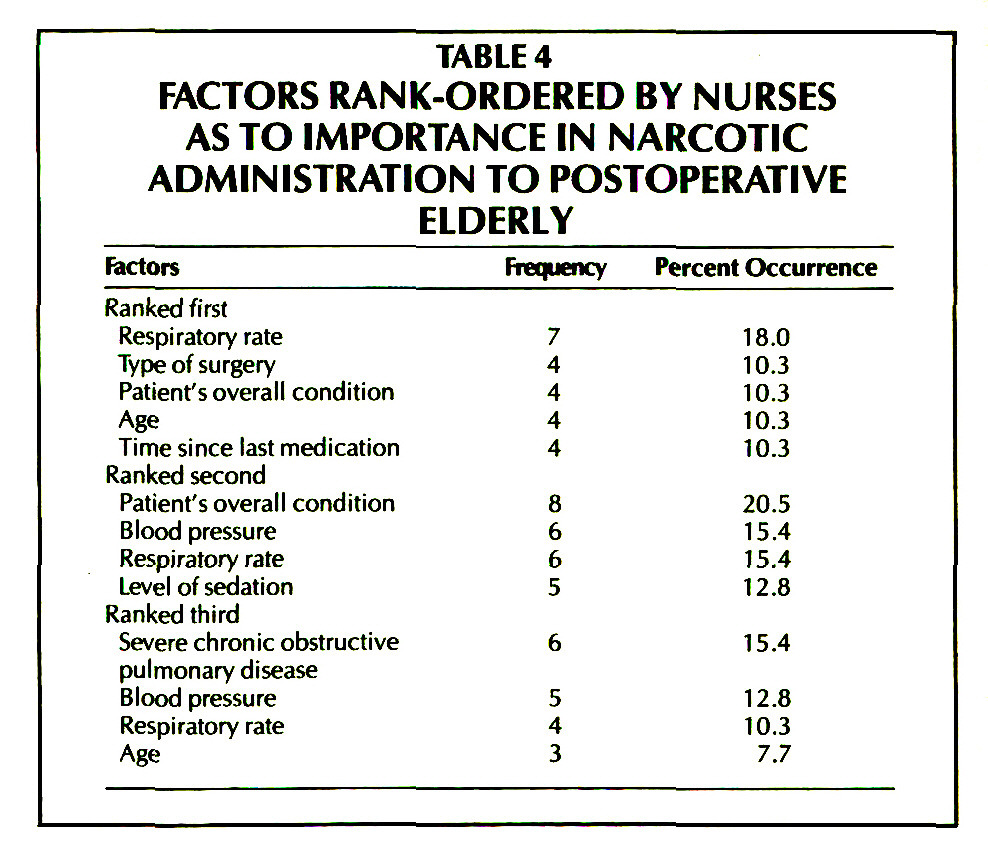 TABLE 4FACTORS RANK-ORDERED BY NURSES AS TO IMPORTANCE IN NARCOTIC ADMINISTRATION TO POSTOPERATIVE ELDERLY