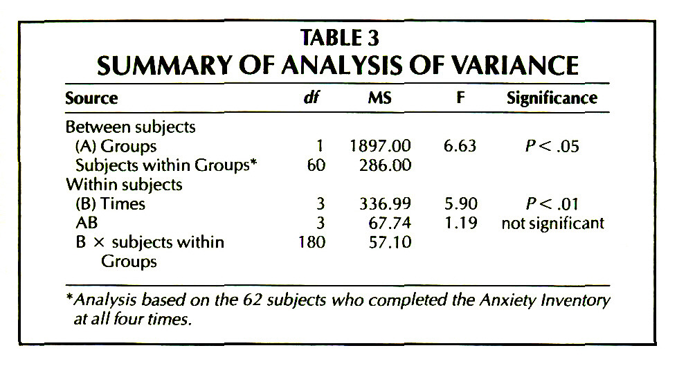 TABLE 3SUMMARY OF ANALYSIS OF VARIANCE