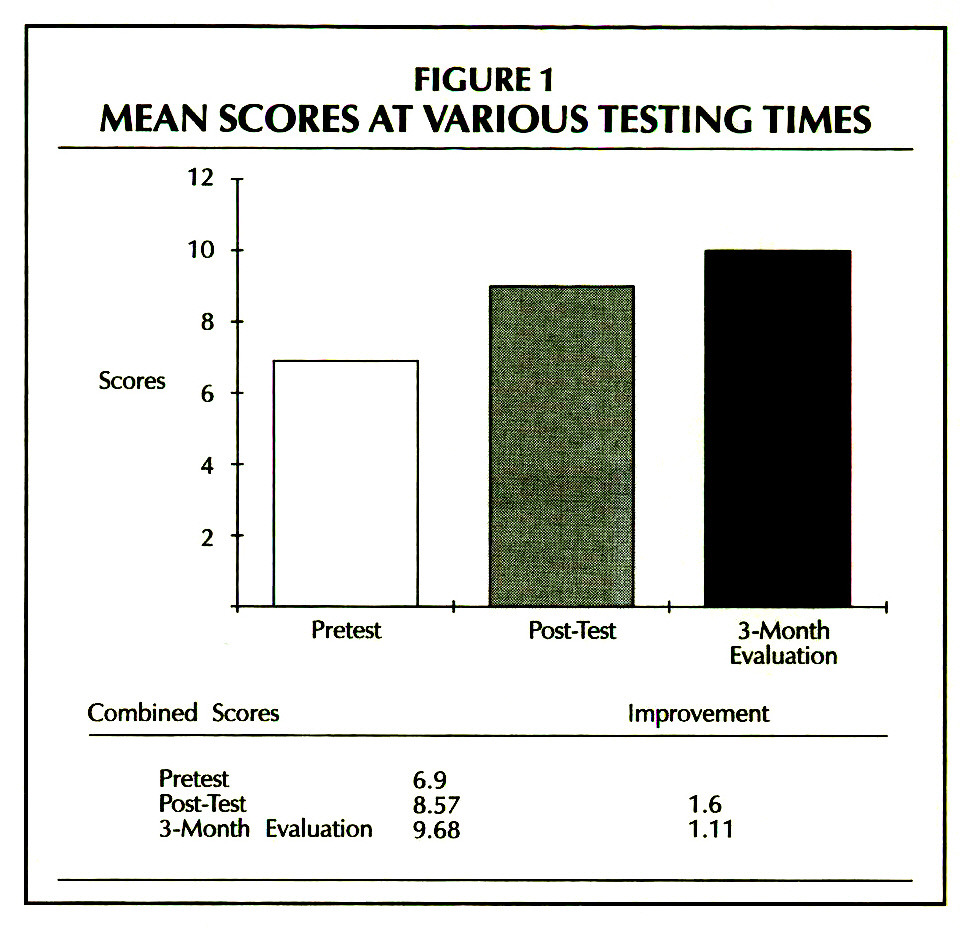FIGURE 1MEAN SCORES AT VARIOUS TESTING TIMES