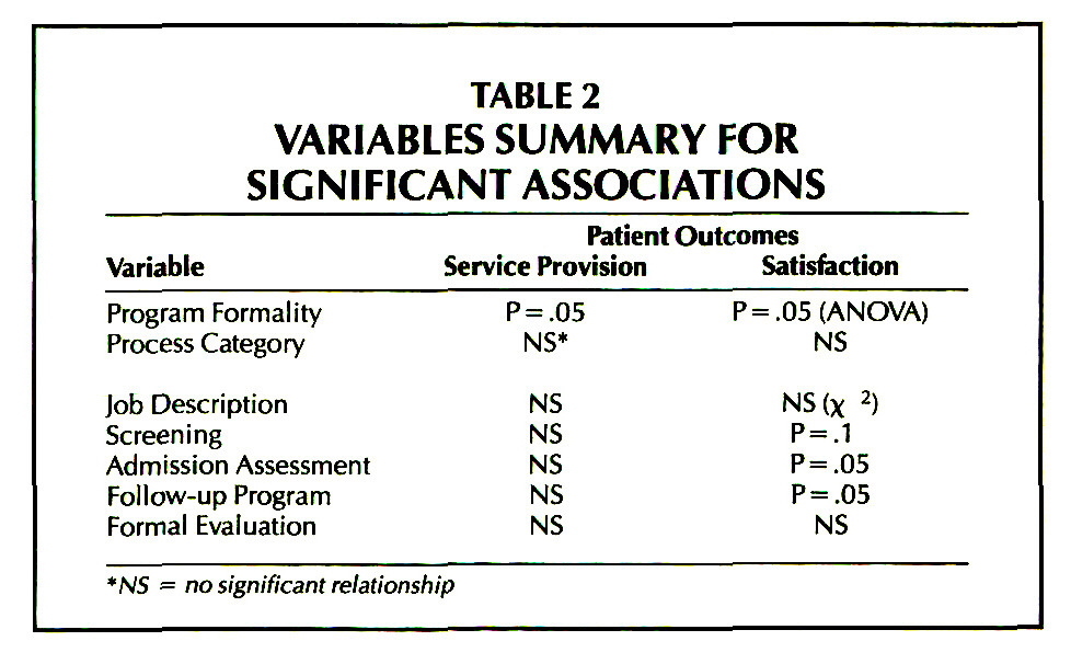 TABLE 2VARIABLES SUMMARY FOR SIGNIFICANT ASSOCIATIONS