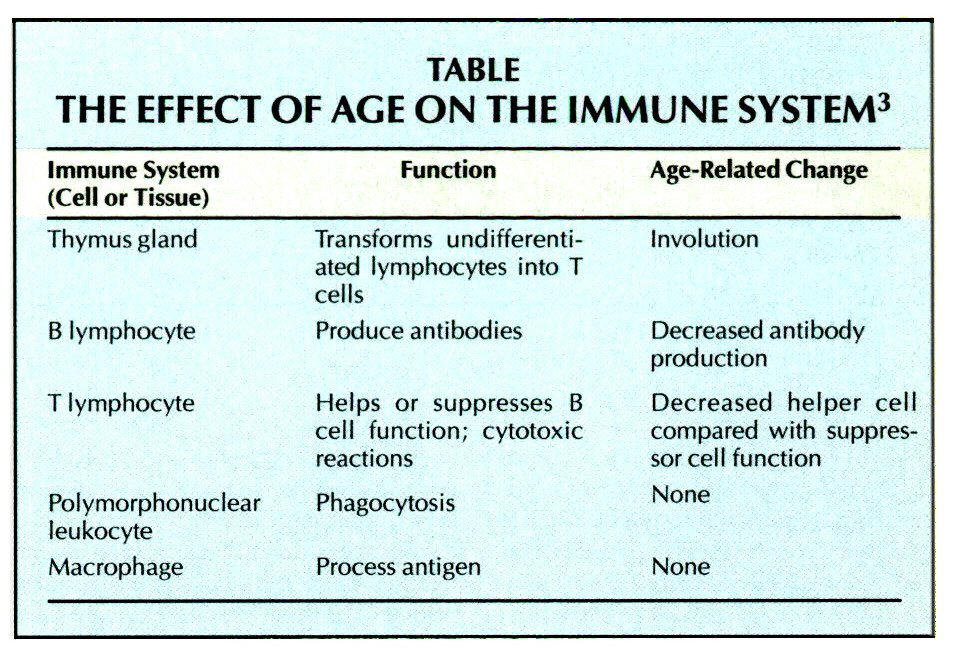 TABLETHE EFFECT OF AGE ON THE IMMUNE SYSTEM3