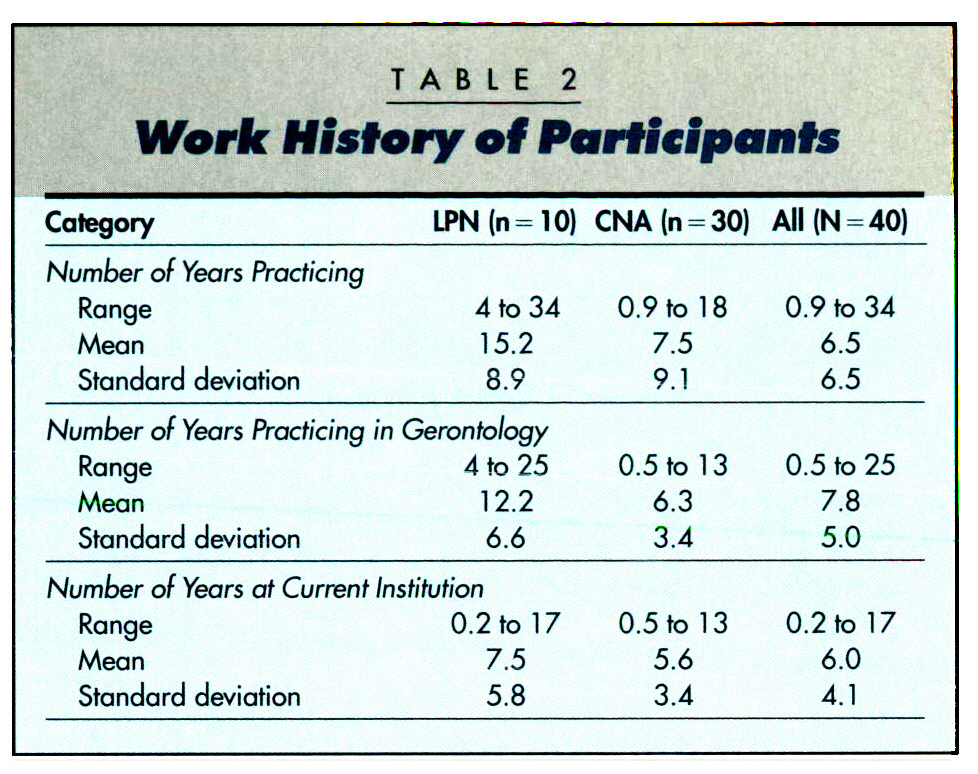 TABLE 2Work History of Participants