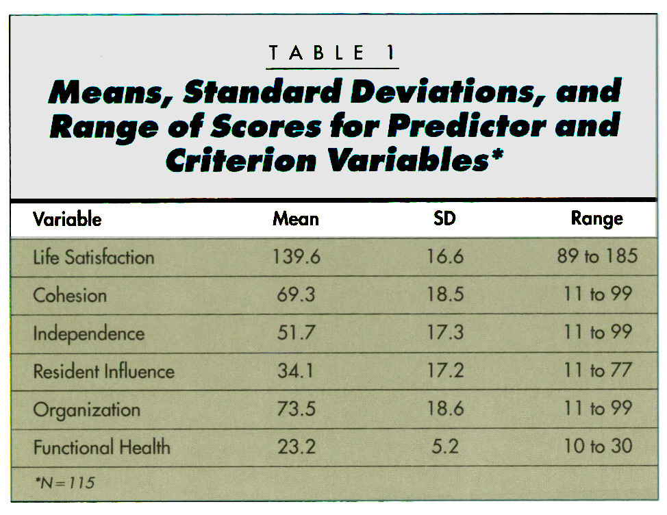 TABLE 1Means Standard Deviations, and Range of Scores for Predictor and Criterion Variables*