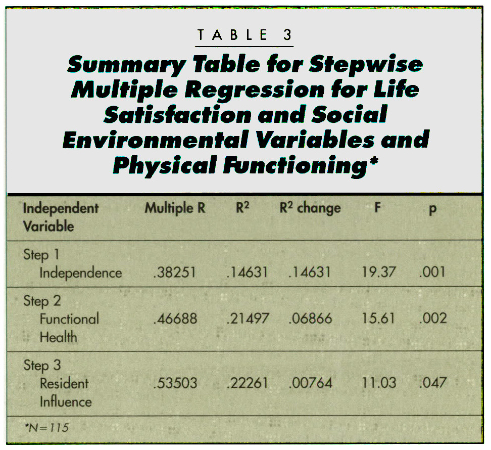 TABLE 3Summary Table for Stepwise Multiple Regression for Life Satisfaction and Social Environmental Variables and Physical Functioning*
