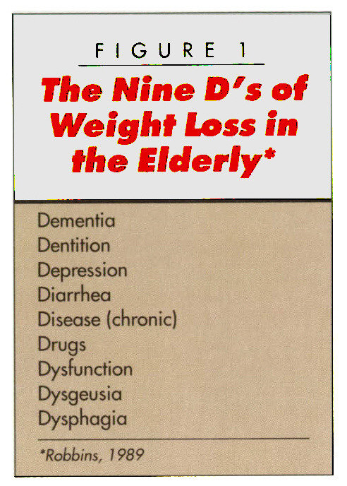 FIGURE 1The Nine D's of Weight loss in the Elderly*