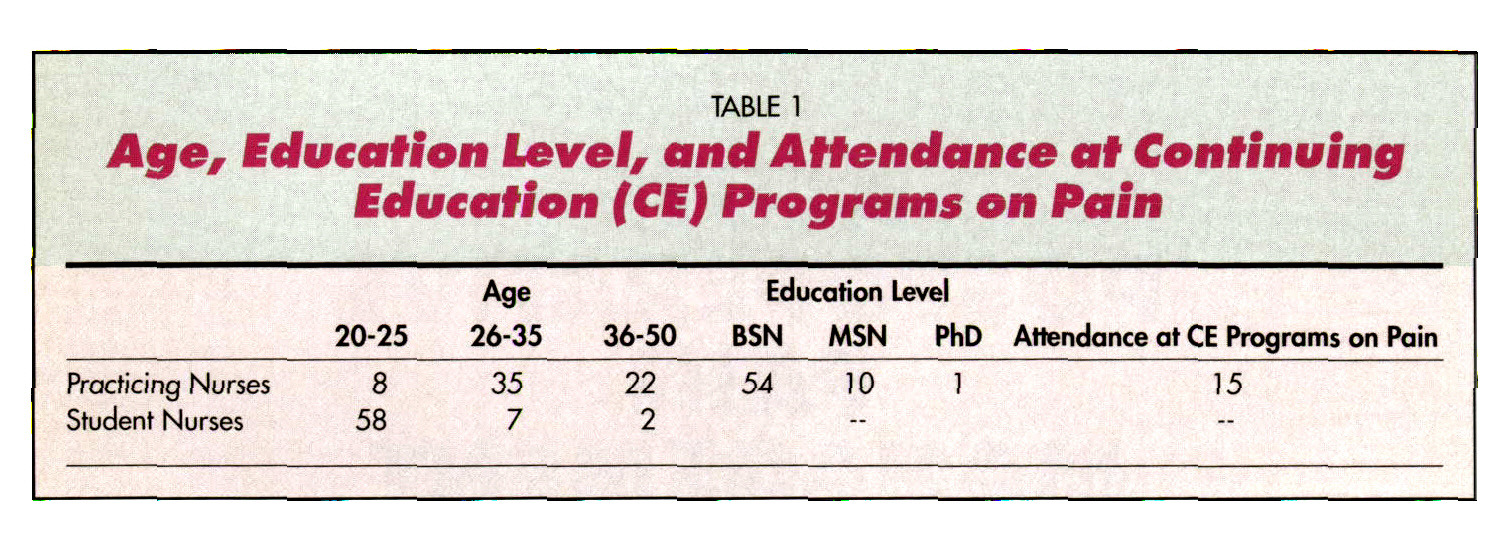 TABLE 1Age, Education Level, and Attendance at Continuing Education (CB) Programs on Pain
