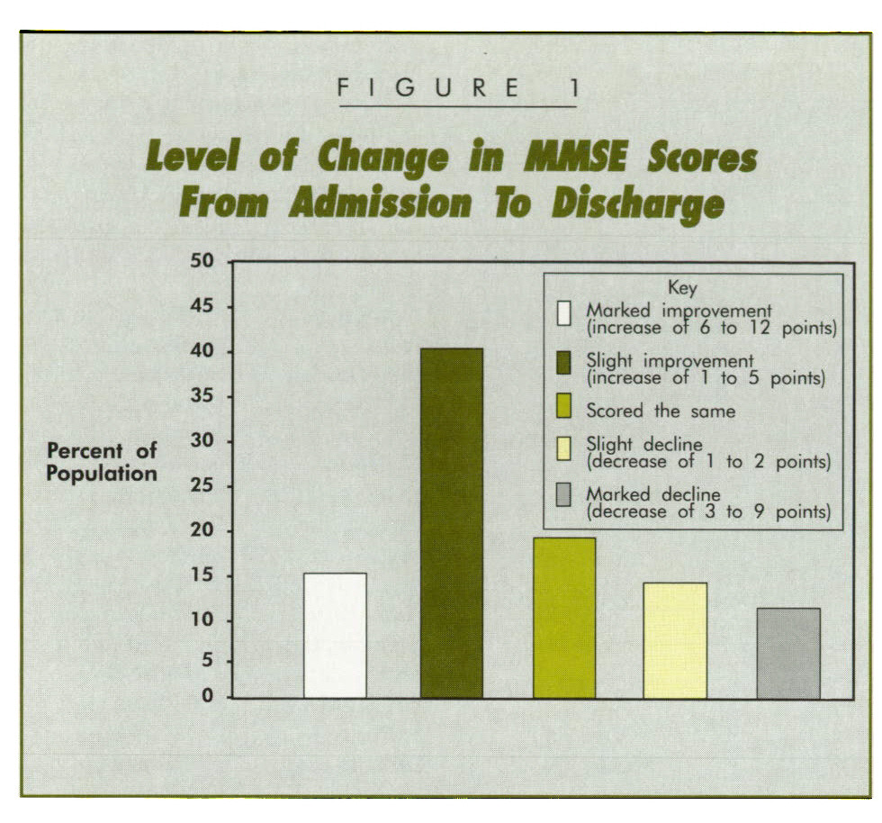 FIGURE 1Level of Change in MMSi Stores: From Admission To Discharge