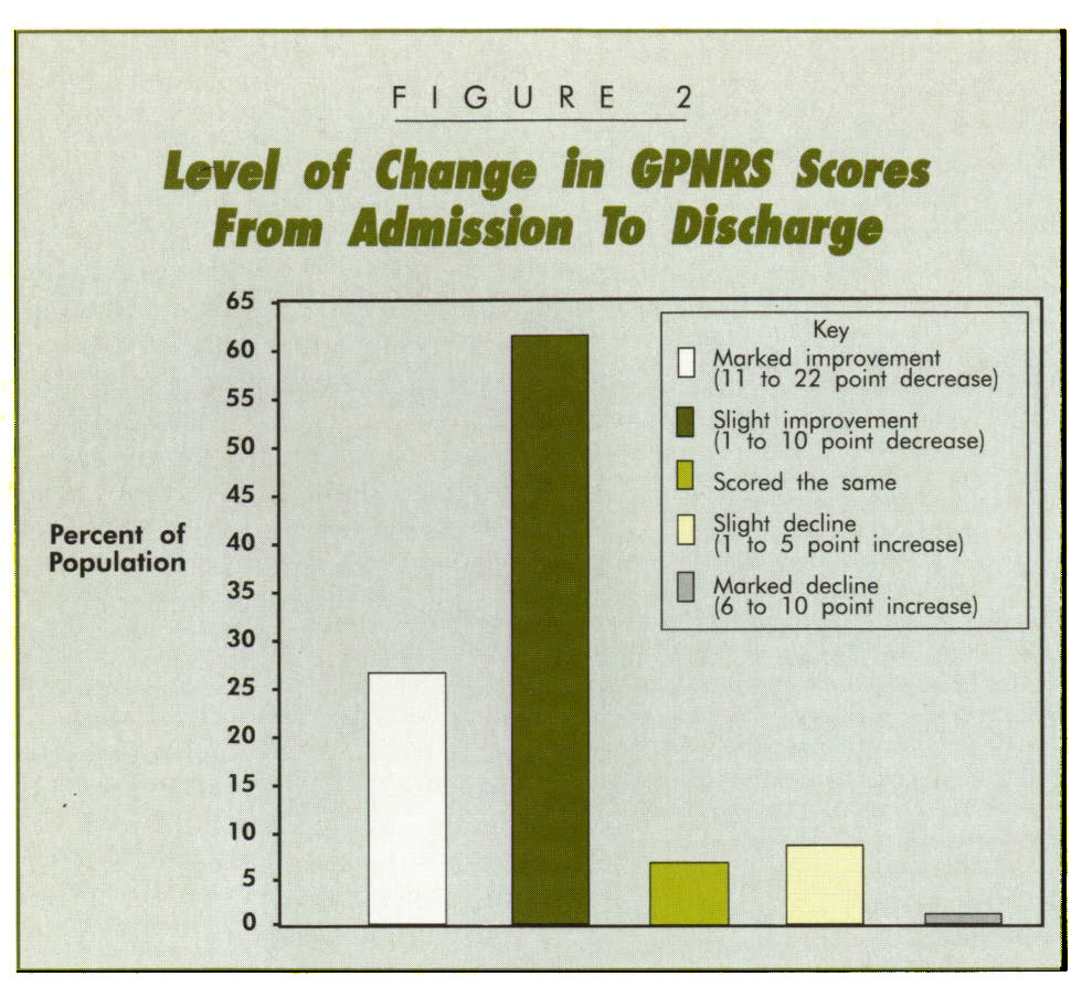 FIGURE 2Level of Change In GPHHS Stores: From Admission To Discharge