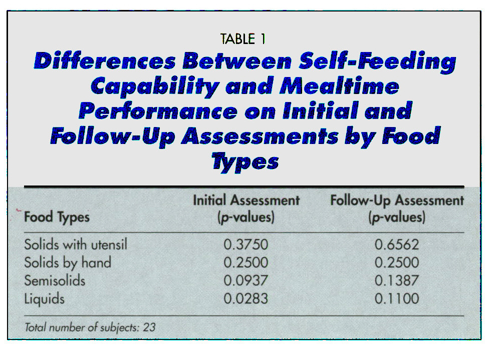 TABLE 1Differences Between Self-Feeding Capability and Mealtime Performante on Initial and Follow-Up Assessments by Food types