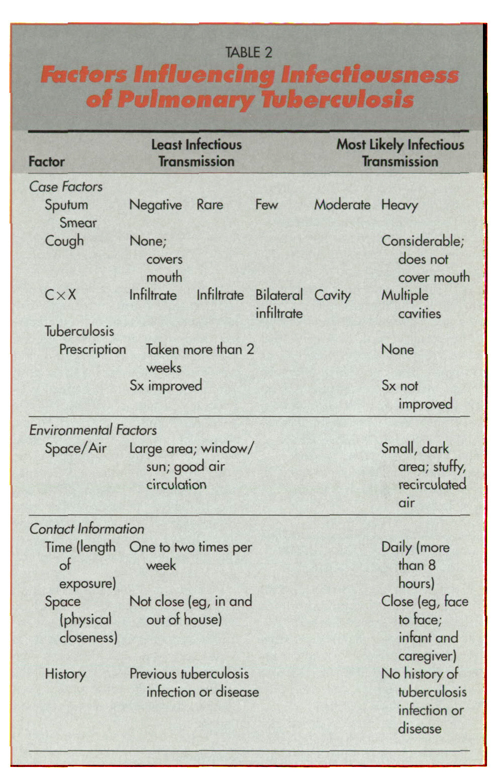 TABLE 2Factors Influencing Infectiousness of Pulmonary Tuberculosis