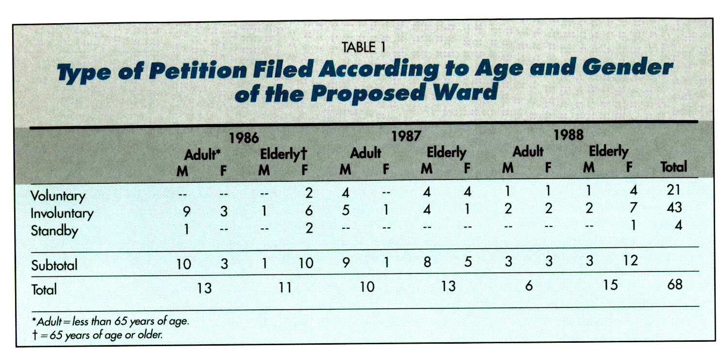 TABLE 1Type ot Petition Filed According to Age and Gender of the Proposed Ward