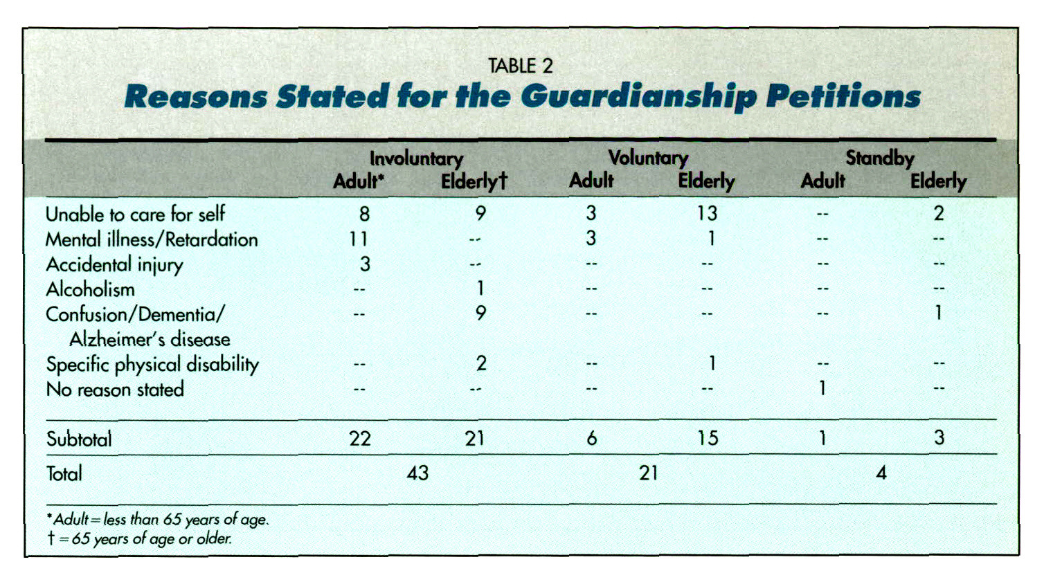 TABLE 2Reasons Stated for the Guardianship Petitions