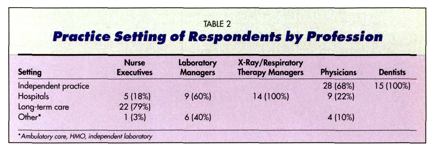 TABLE 2Practice Setting of Respondents by Profession