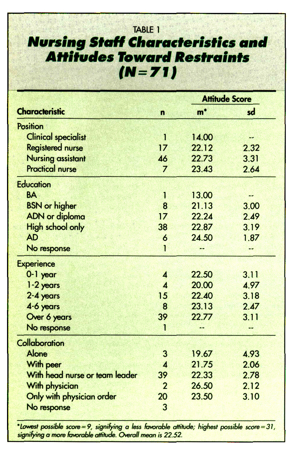 five attitudes toward quality nursing care Documentation in nursing nurses' perceptions, attitudes, and preferences  linda e moody, phd,  improved the quality of documentation and 76%  believed electronic  five-item attitude scale were summed to yield a total at-  titude score.