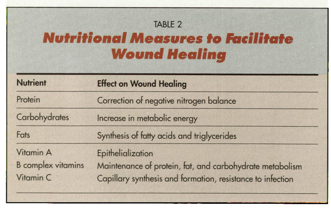 TABLE 2Nutritional Measures to Facilitate Wound Healing