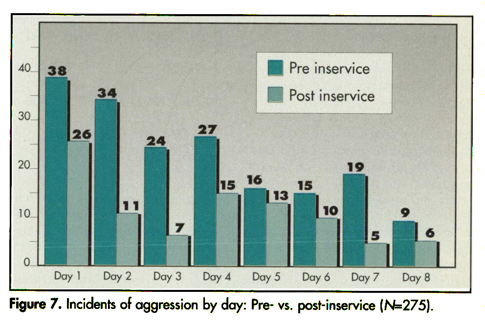 Figure 7. Incidents of aggression by day: Pre- vs. post-inservice (N=275).