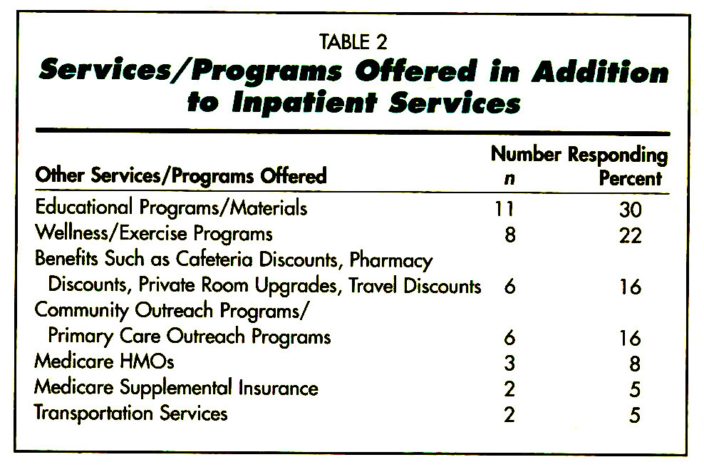 TABLE 2Services/Programs Ottered in Addition to fnpatieiit Services