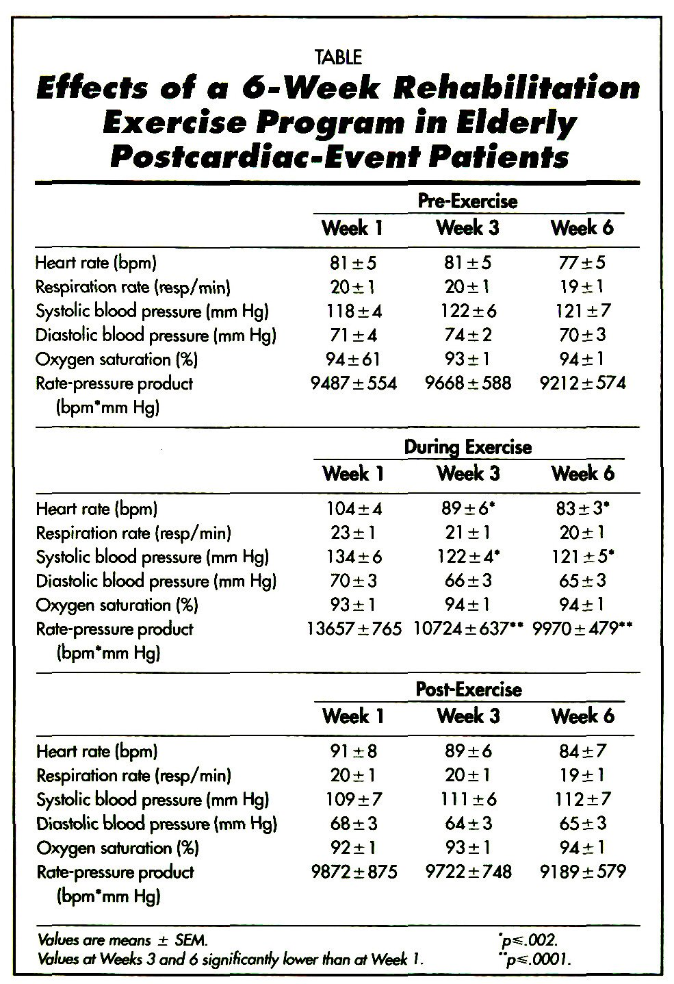 TABLEEffects of a 6-Week Rehabilitation Exercise Program in Elderly Posfcarcffac-Evenf Patients