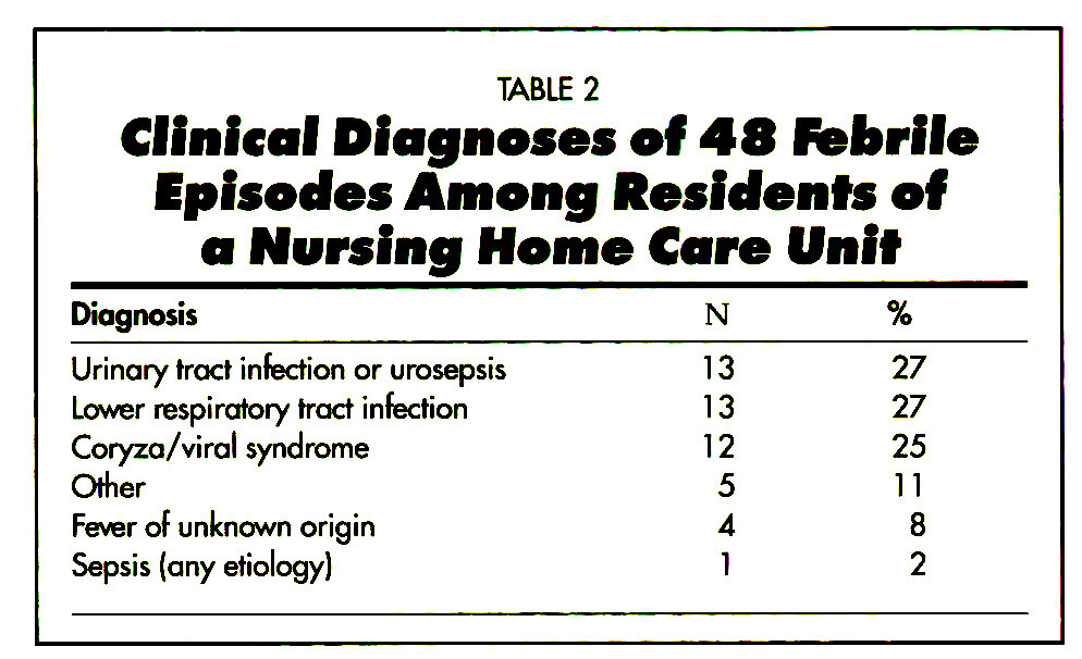 TABLE 2Clinical Diagnoses of 48 Febrile Episodes Among Residents of a Nursing Home Care If nit