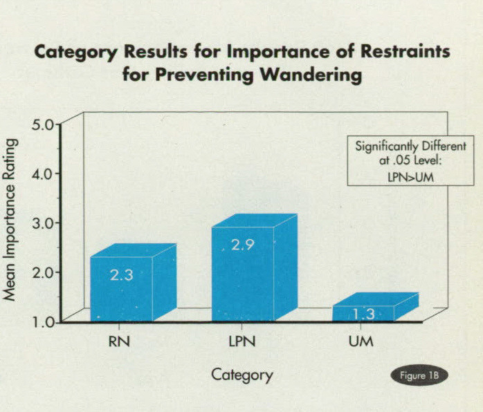 Figure 1BCategory Results for Importance of Restraints for Preventing Wandering