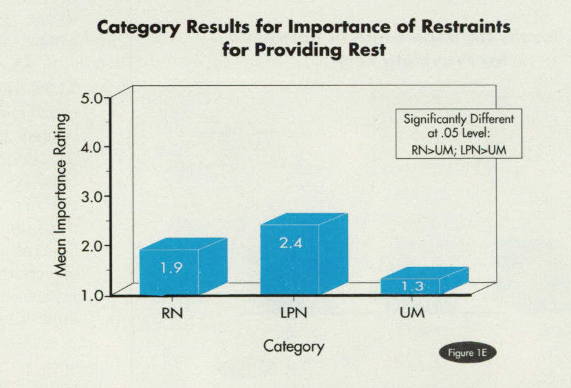 Figure 1FCategory Results for Importance of Restraints for Providing Rest