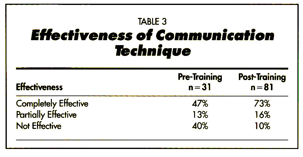 TABLE 3Effectiveness of Communication Ifecfinique