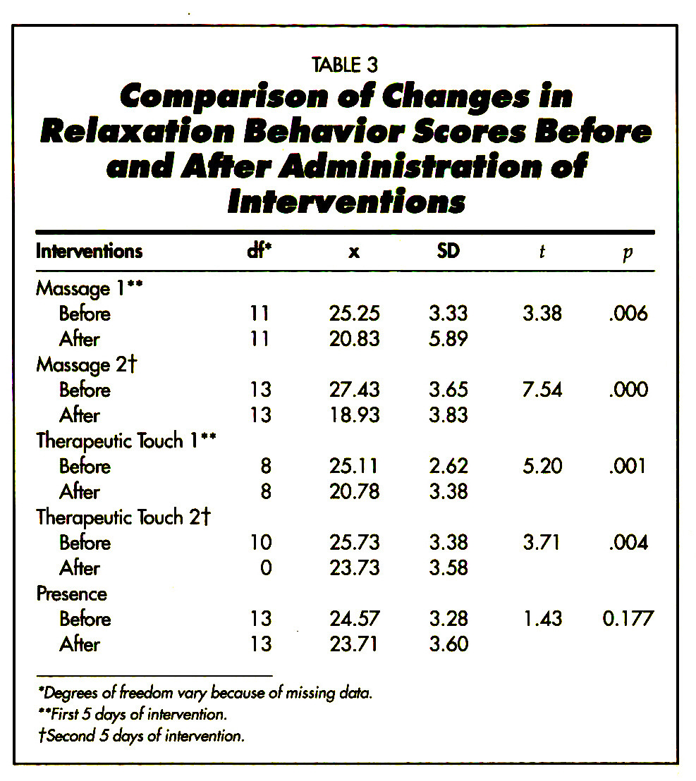 TABLE 3Comparison of Chongos fn Relaxation Behavior Scores Before and After Administration of Interventions