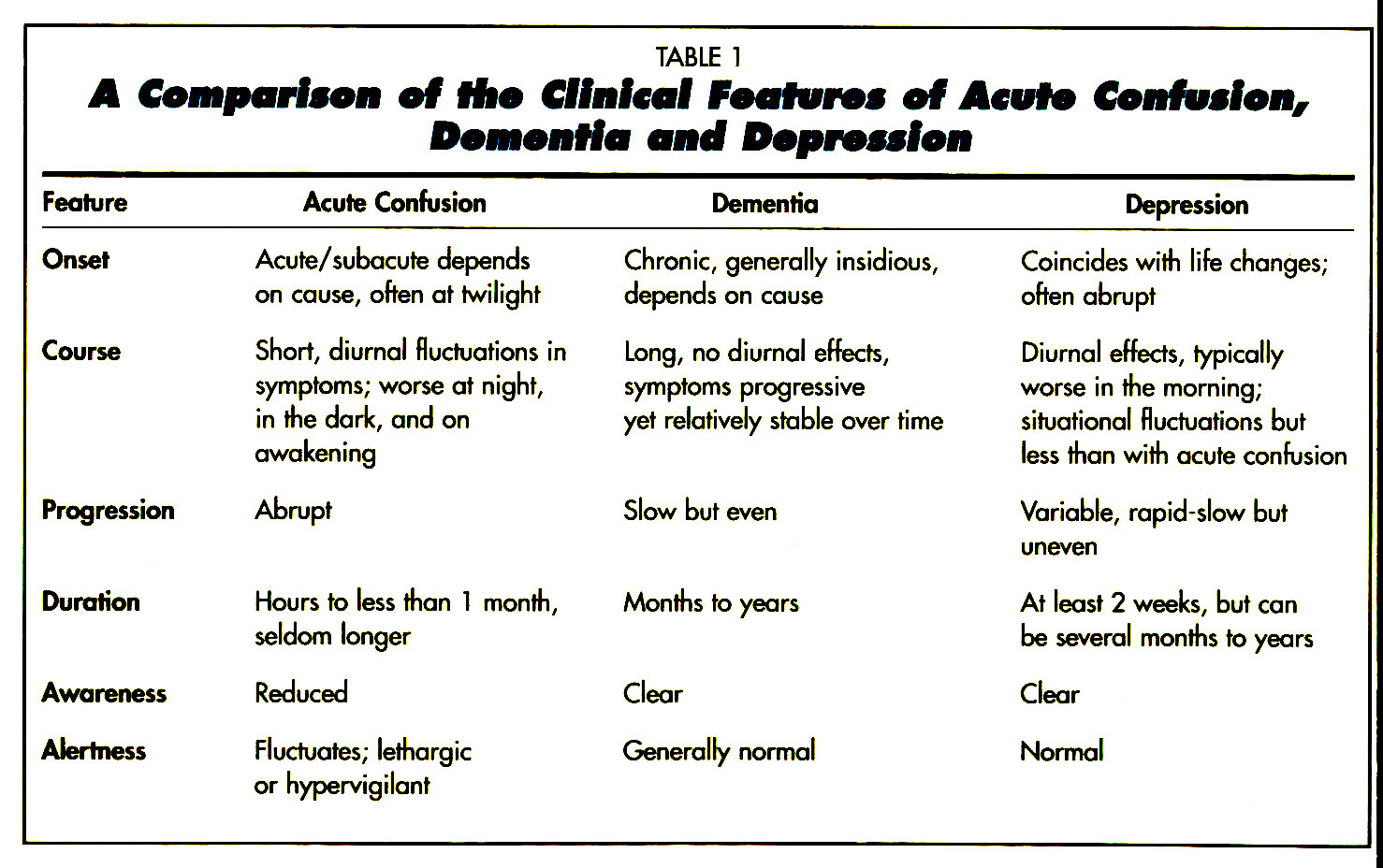 TABLE 1A Comparison of Mia Clinical Feature* of Acute Confusion, Dementia and Depression