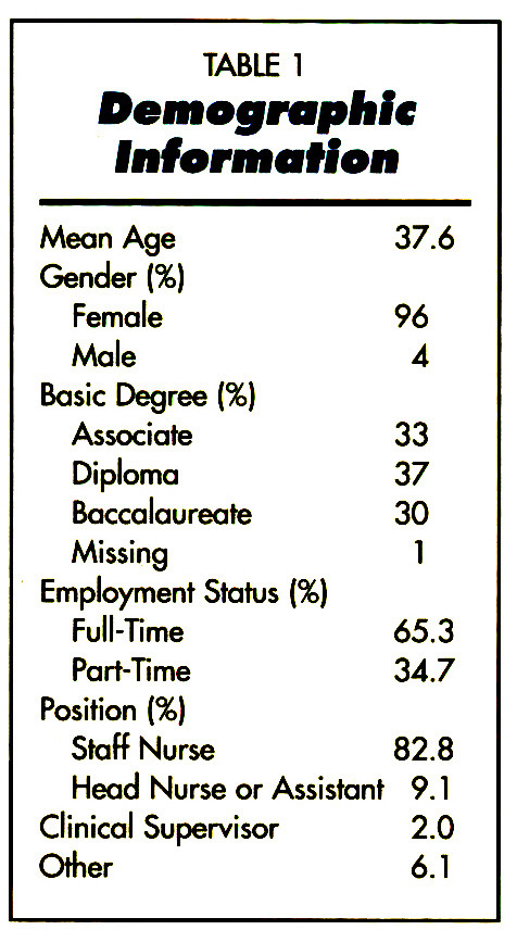 TABLE 1Demographic Information