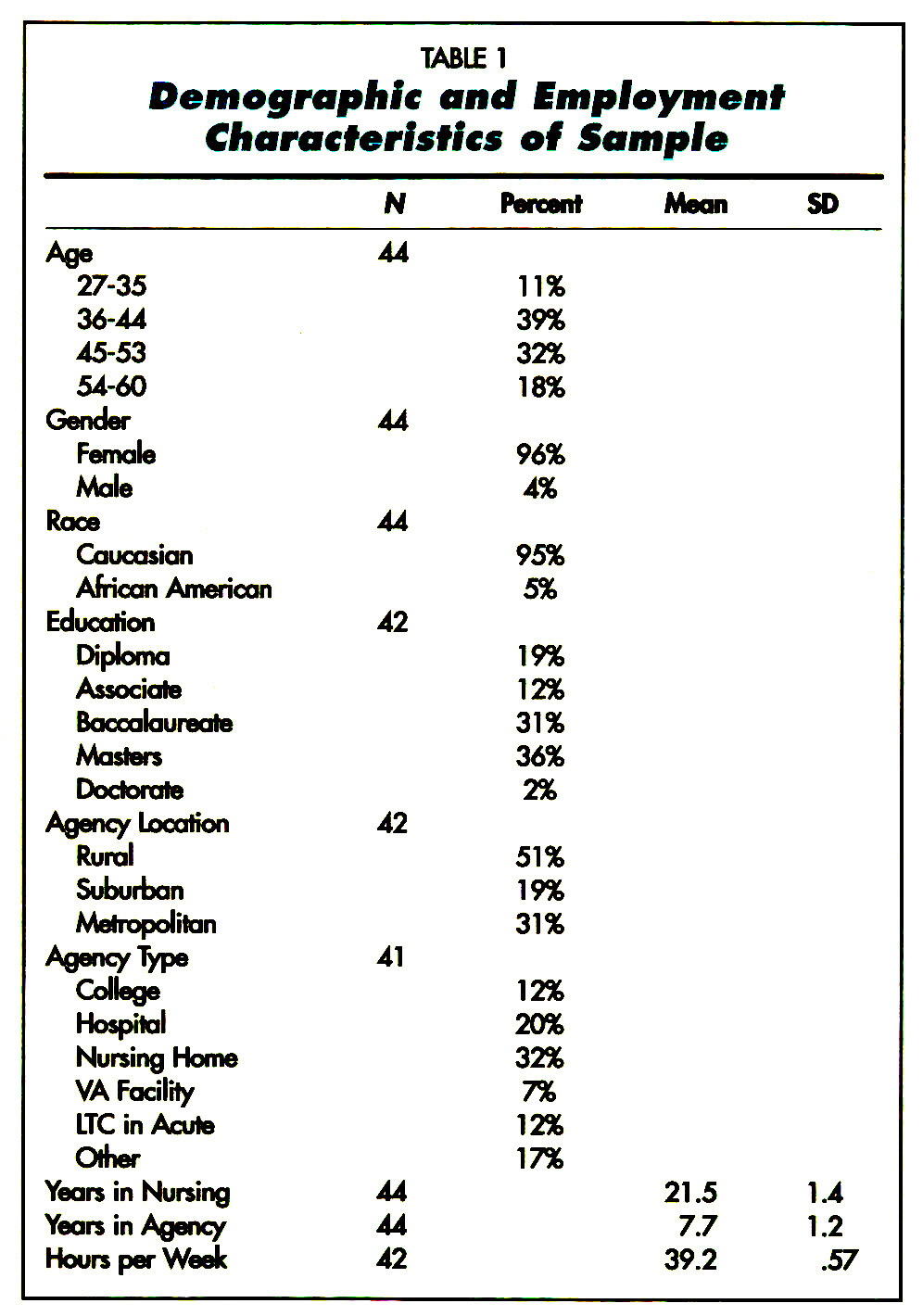 TABLE !Demographic and Employment Characteristics at Sampie