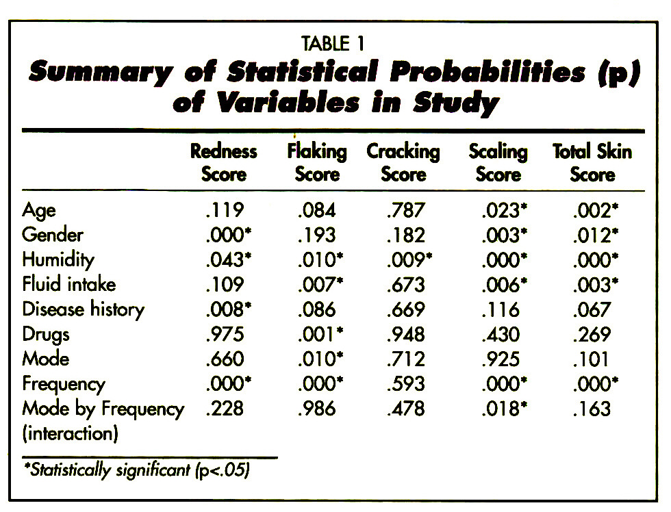 TABLE 1Summary of Statistical Probabilities fp) of Variables In Study