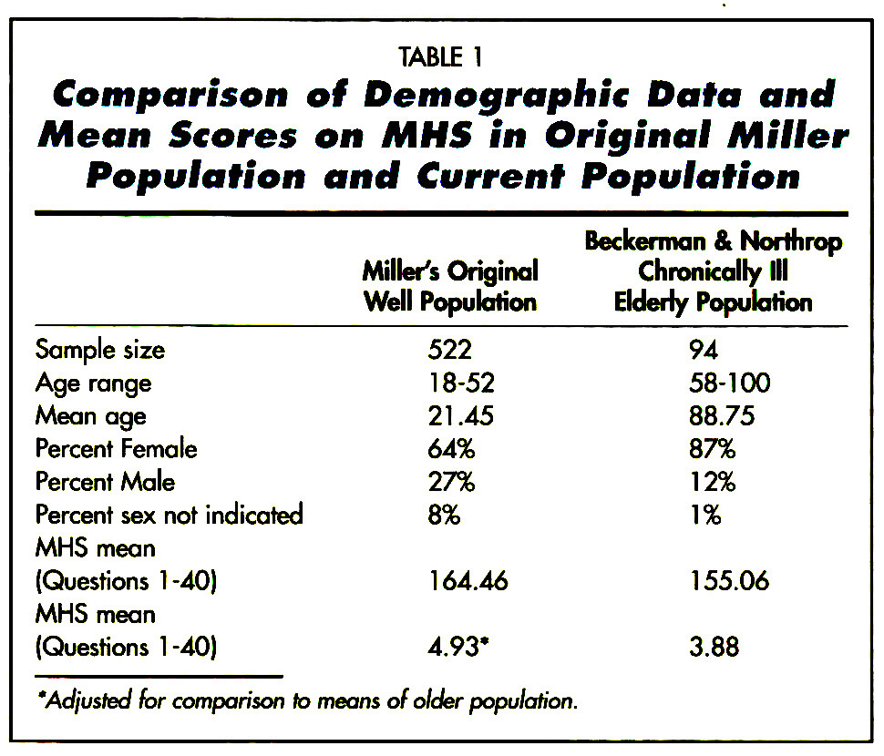 TABLE 1Comparison of Demographic Data and Mean Scores on MHS in Original Miller Population and Current Population