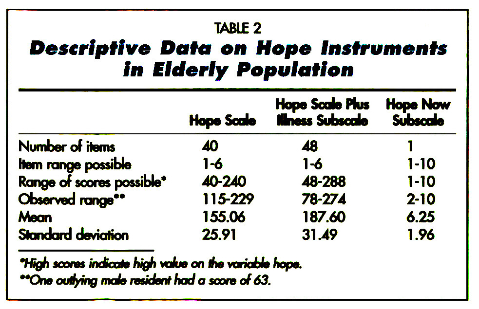 TABtE 2Descriptive Data on Hope Instruments in Elderly Population