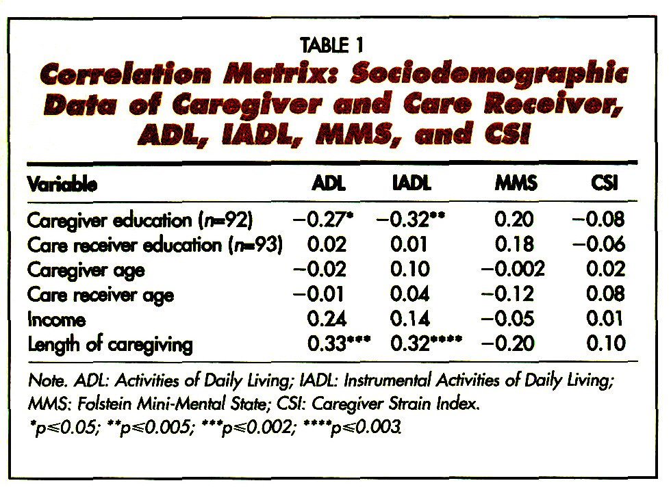 TABLE 1Correlation Mofrfxx Socfocfem ograpfifc DuHi of Caregiver and Coro Receiver, ADi, MDi, MMS, and CSI