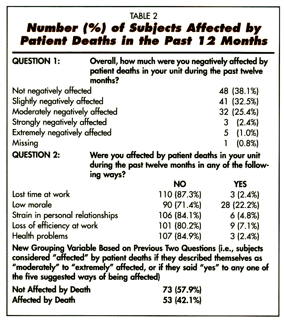 TABLE 2Number (%) of Subjects Affected by Patient Deaths in the Post 12 Months