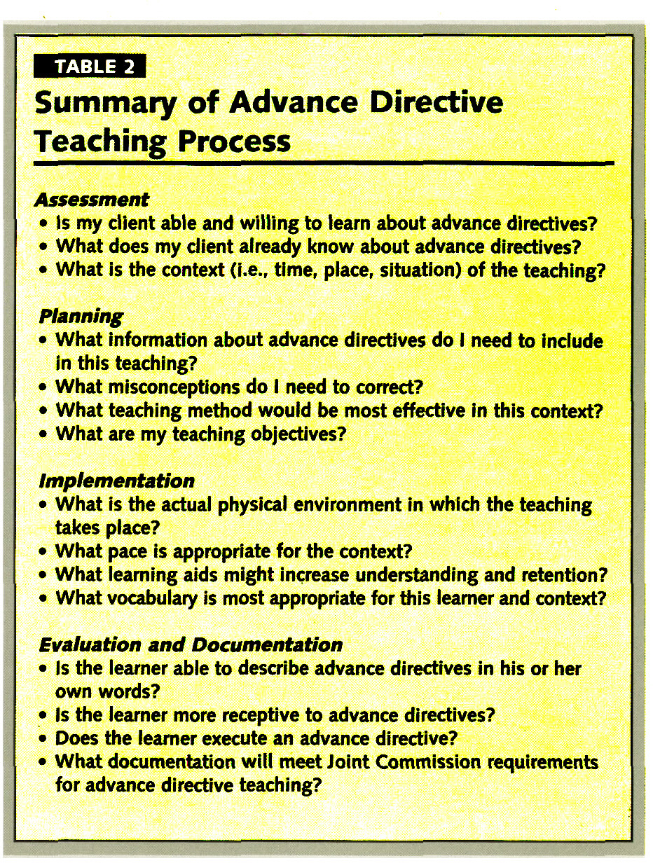 TABLE 2Summary of Advance Directive Teaching Process