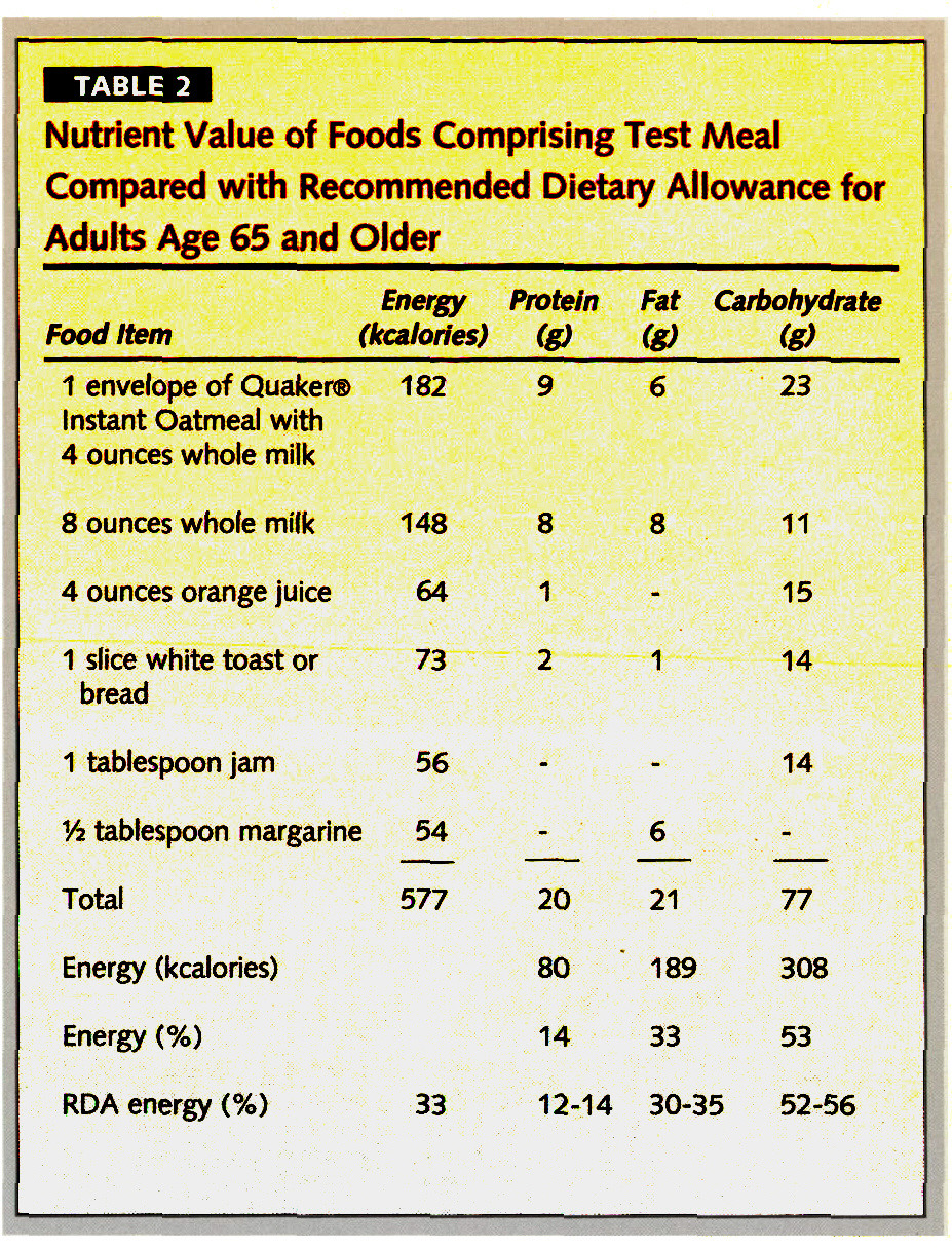 TABLE 2Nutrient Value of Foods Comprising Test Meal Compared with Recommended Dietary Allowance for Adults Age 65 and Older