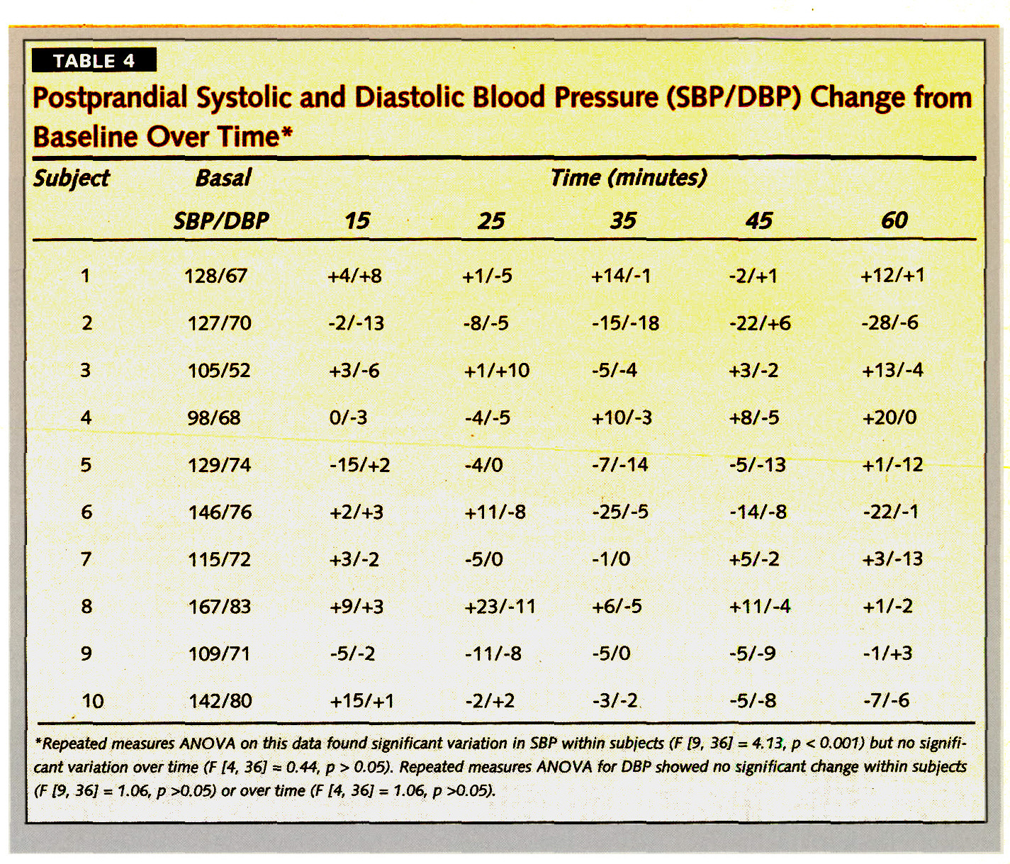 TABLE 4Postprandial Systolic and Diastolic Blood Pressure (SBP/DBP) Change from Baseline Over Time*